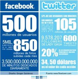 Infografía sobre las redes sociales