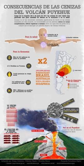 Consecuencias de las cenizas del volcán Puyehue