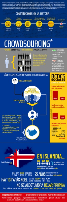 Infografía Constitución 2.0 de Islandia
