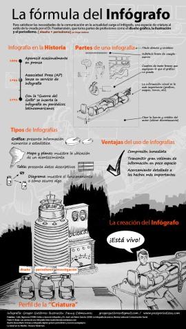 """Infografía """"La fórmula del Infógrafo"""""""