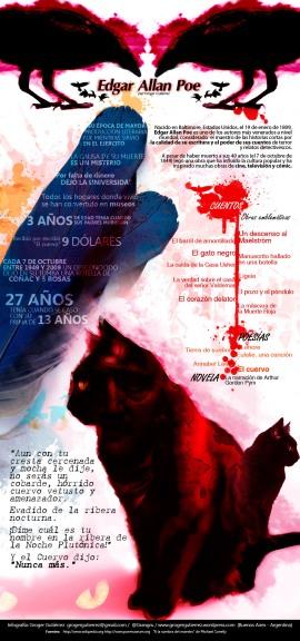 Infografìa sobre Edgar Allan Poe