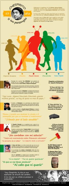 Infografía sobre Chespirito y sus personajes