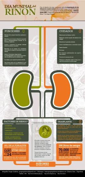 Infografía Día Mundial del Riñón