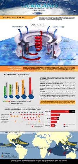 Infografía sobre los huracanes