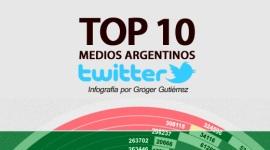 Infografía sobre Twitter en Argentina