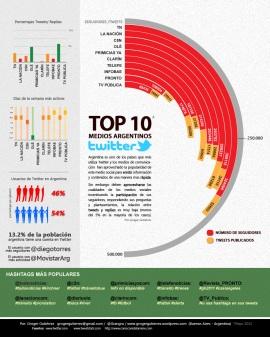 Infografía sobre el uso de Twitter por medios argentinos