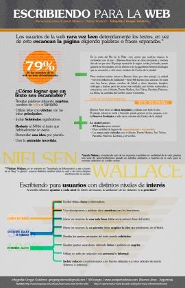 Infografia escribiendo para la web